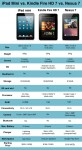 iPad-mini-vs-Nexus-7-vs-Kindle-Fire-HD-7